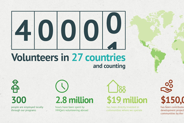 40,000 Volunteers Infographic