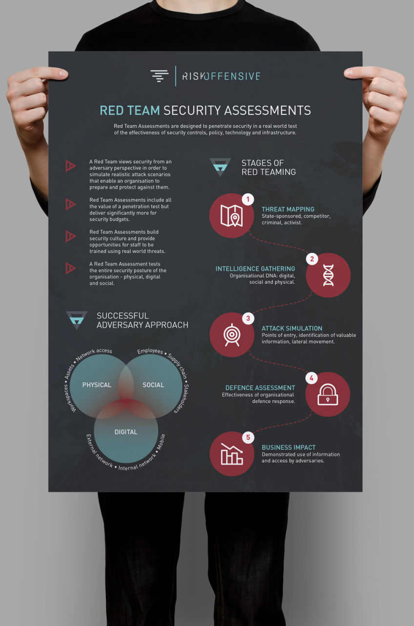 Risk Offensive Infographics