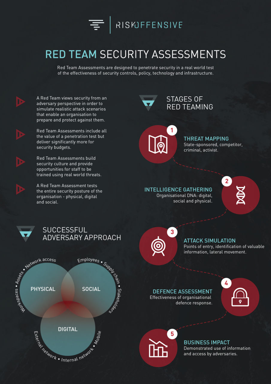 Risk Offensive Infographics 2